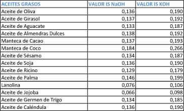 tabla-indices-saponificacion